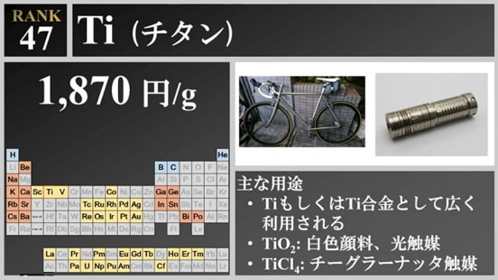 チタン元素のグラム当たりの価格