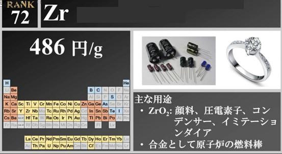 ジルコニウム元素のグラム当たりの価格